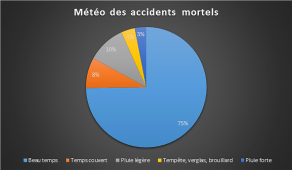 75% des accidents mortels se produisent par beau temps
