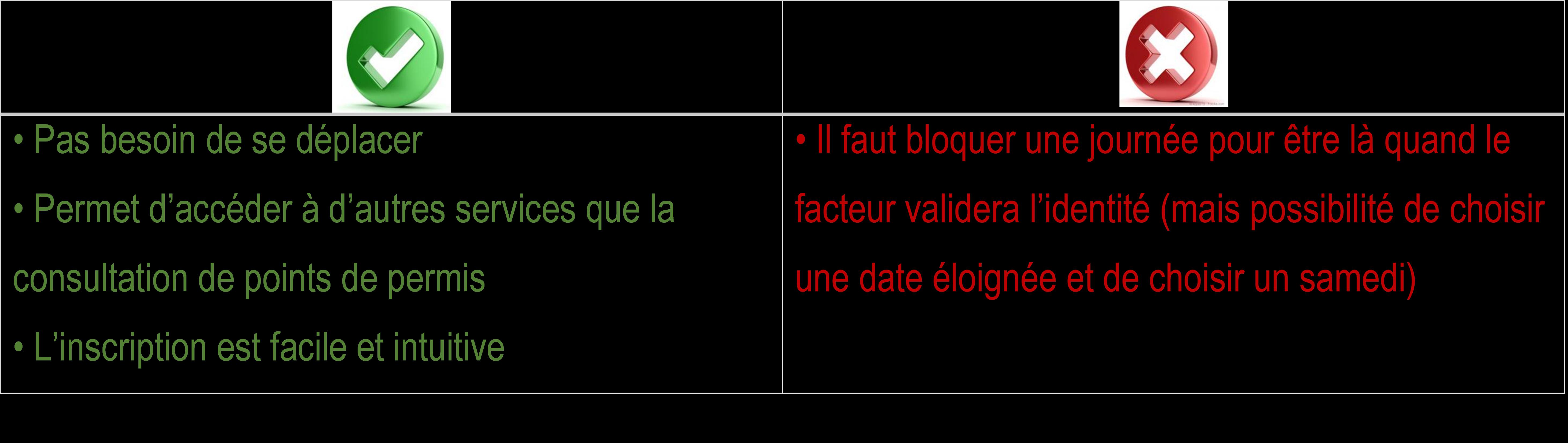 Méthode La Poste - France Connect permis
